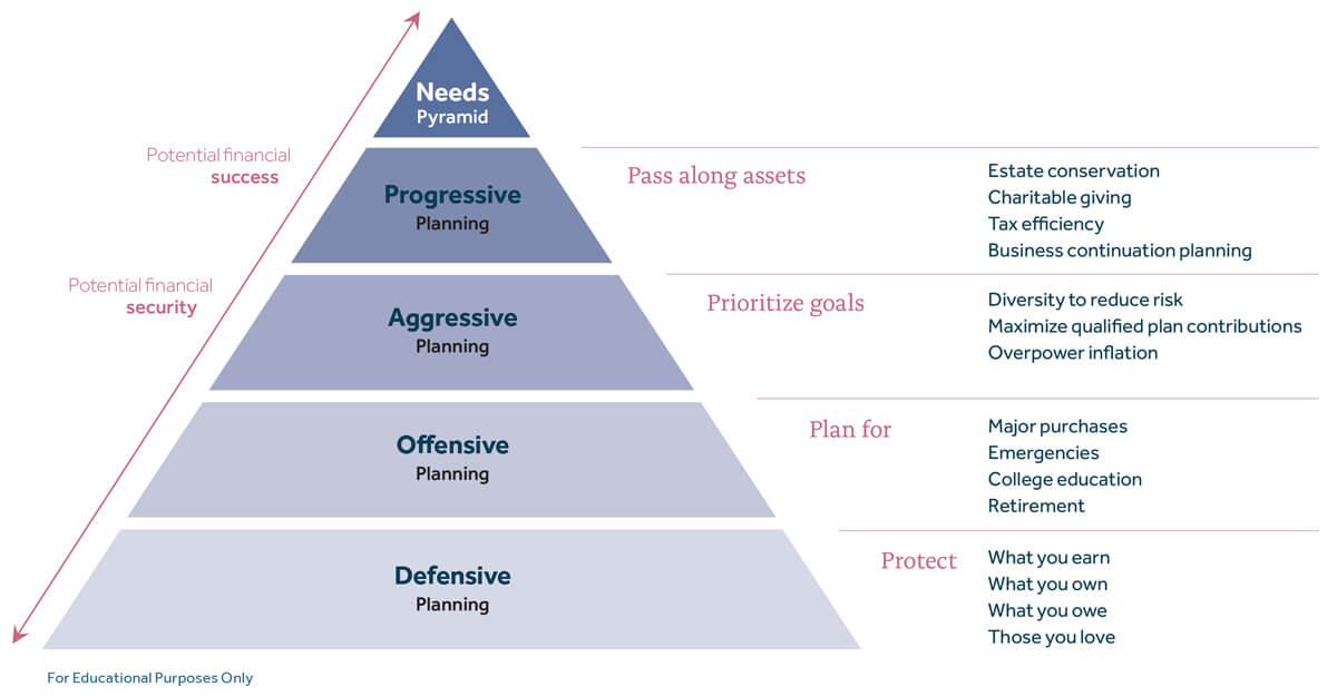 Financial Needs Pyramid
